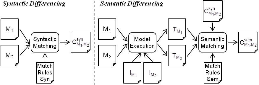 Overview of our semantic differencing approach