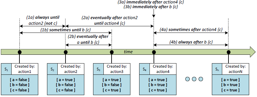 Temporal Operators and Quantifiers Usage