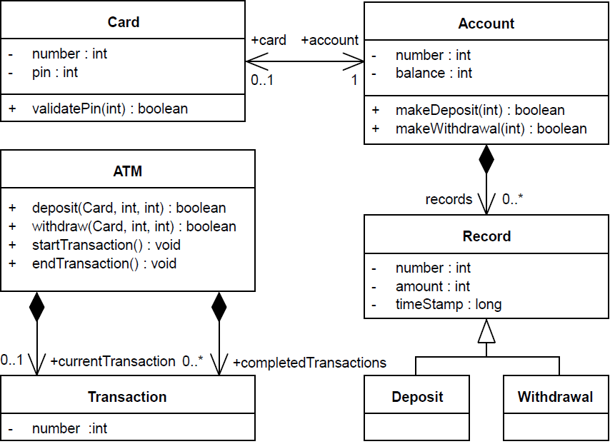 Class Diagram For Atm System In Uml