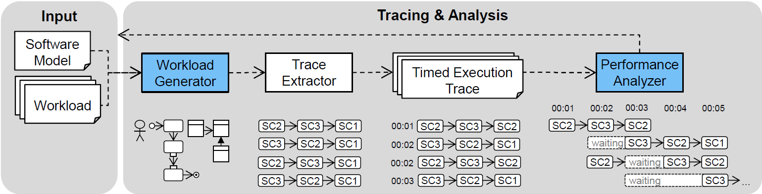 Resource Contention Analysis using fUML Execution Traces