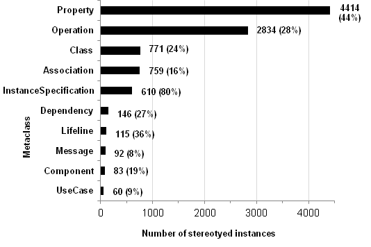 Number of stereotyped model elements per metaclass